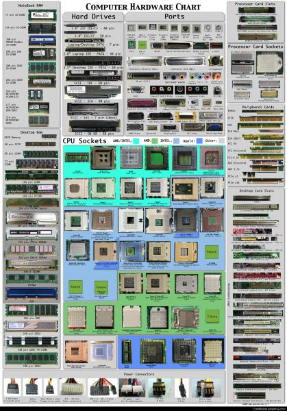 Hardware chart