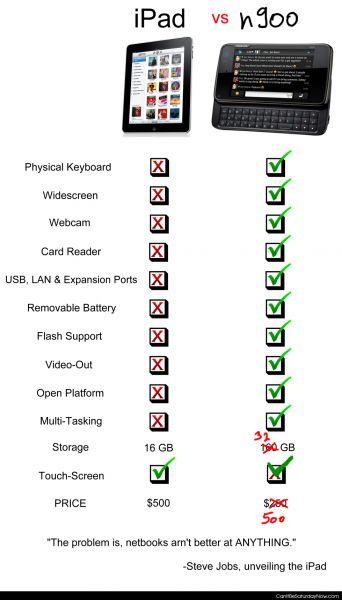 Ipad vs n900