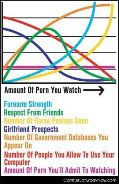 Ammount of porn